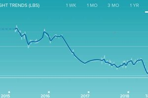 fitbit weight loss chart