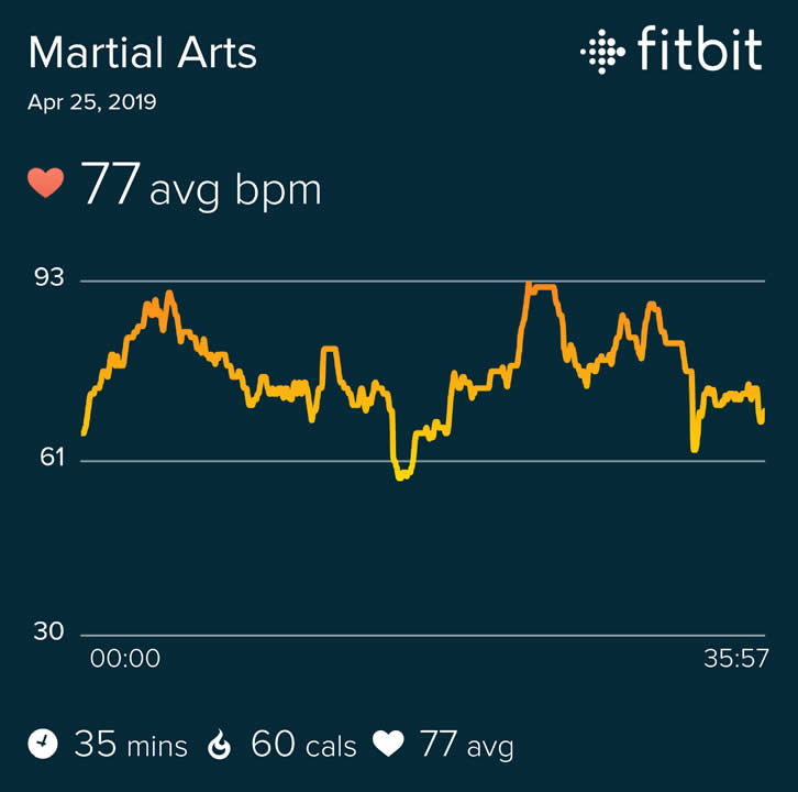 Qigong 5 Elements form heart rate chart