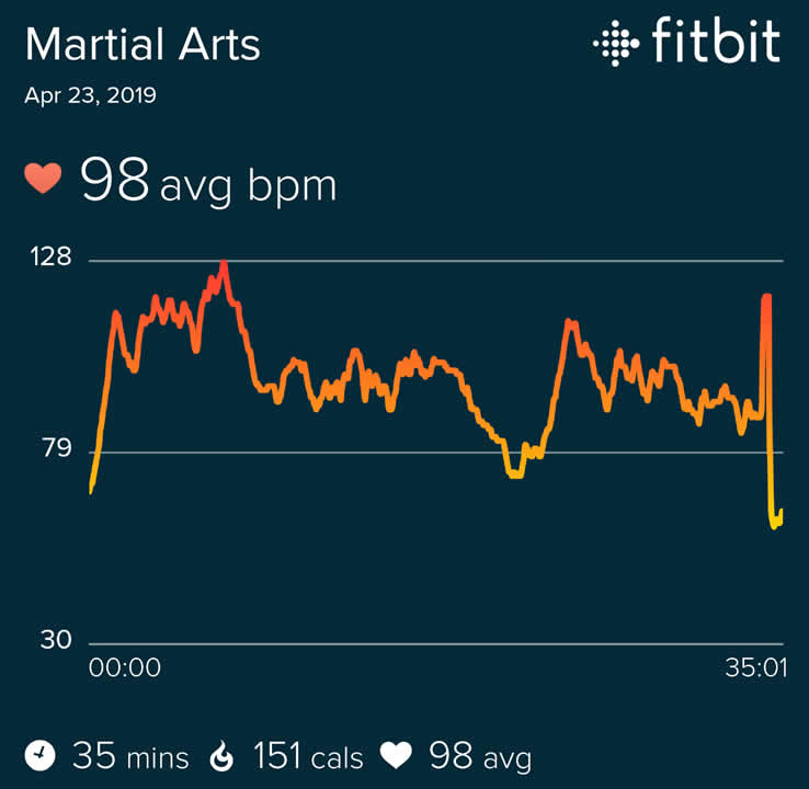 heart rate for the 8 Brocades Qigong exercises