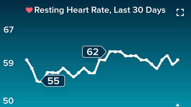 Heart rate at rest chart July 2019