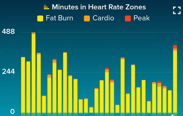 Fitbit heart rate zone