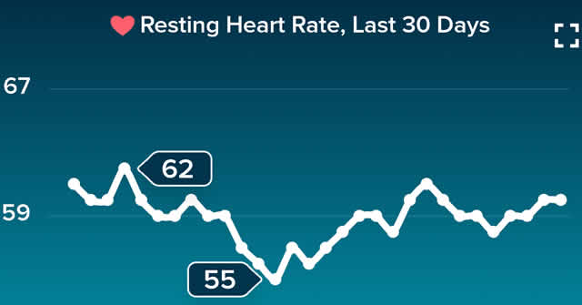 Resting Heart Rate for May 2019