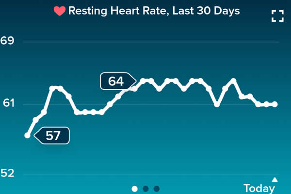 Heart Rate At Rest For June 2018