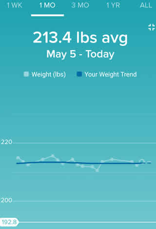 Weight Chart for May 2019