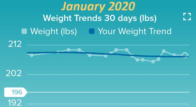 Weight loss chart Fitness chart