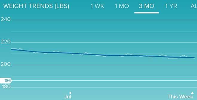 August weight loss chart