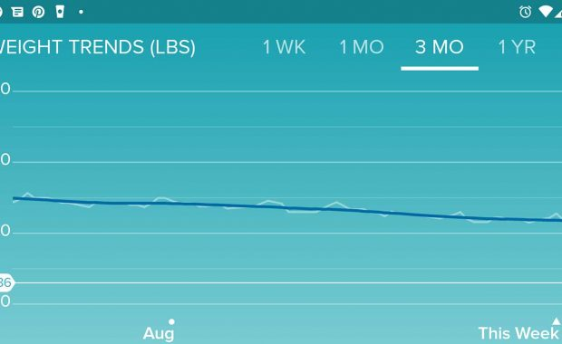 Fitbit Weight Loss Trends Chart