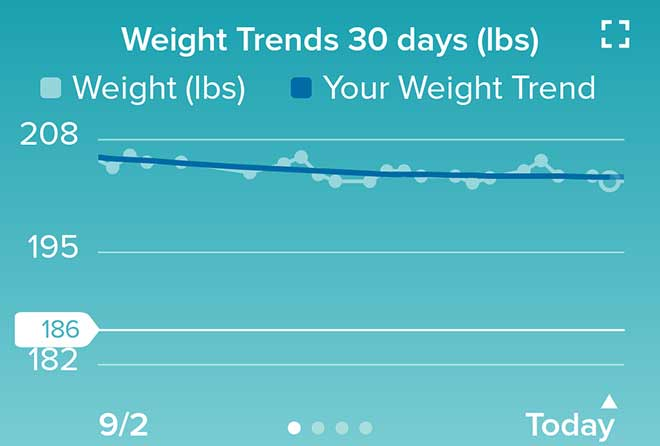 Weight Trends Chart for September 2020