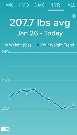 Weight Loss Chart 2020