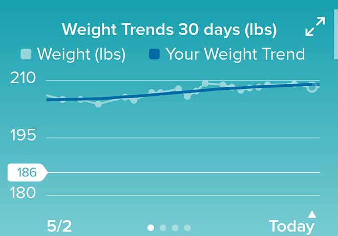 Weight Trends for May 2021