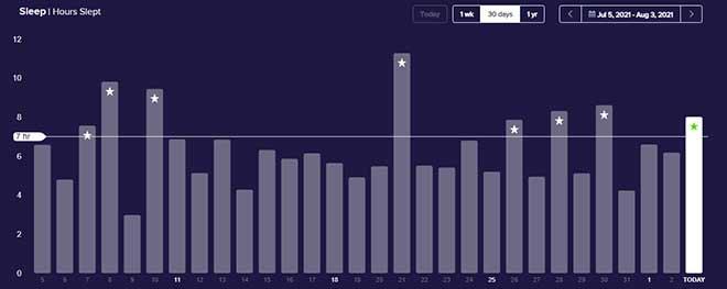 Sleep Time chart July 2021