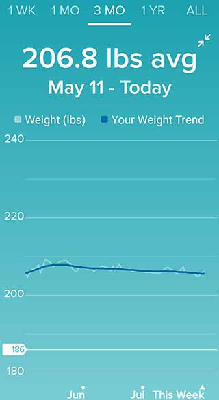 Weight chart for 3 month\
